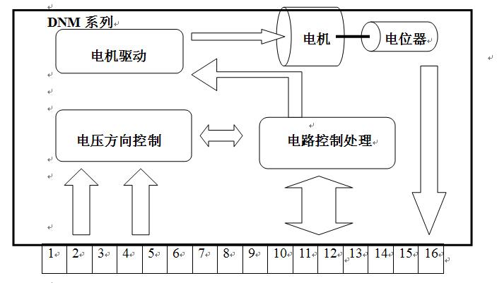 DNM系列电动电位器也称为远程调速电位器,是一种电动执行机构,根据两路不同开关量信号,改变电压极性,驱动微型伺服电机正转或反转,从而使电位器输出电阻自动增加或减小。 该系列电动电位器具有以下特点: 1.电位器的阻值由零可调至最大值(根据型号确定),调节阻值范围宽,阻值变化平缓,适用面广泛。 2.调节输出电阻时,采用的是两路开关量控制信号来调节,与用改变电压极性的方式比,调节更加稳定,更加可靠。 3.通过限流控制电机最大输出力矩,防止因过扭引起电机和电位器损坏。与传统的限位开关保护方式相比较,更简捷可靠,易